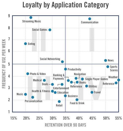 app loyalty