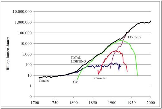 long-run-lighting-graph-edited