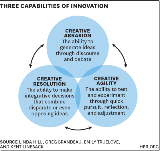 HBR three capabilities innovation
