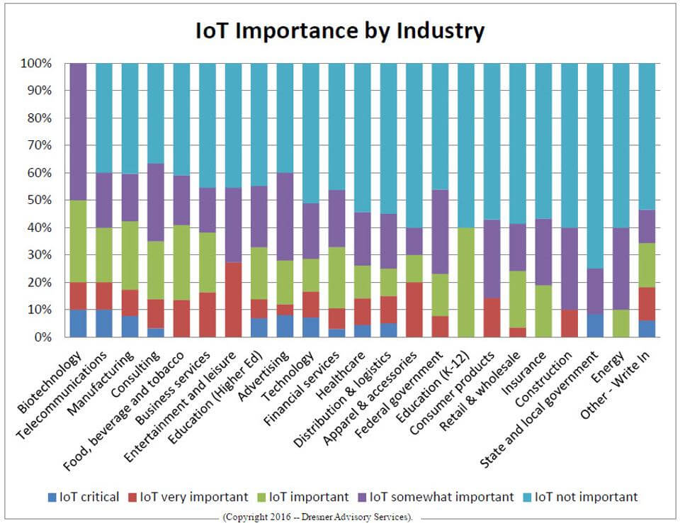 iot-by-industry